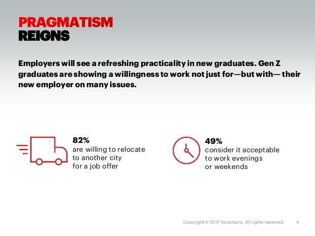 Copyright © 2017 Accenture. All rights reserved. 5 GENZSWIMSWELL IN Gen Z graduates bring a valuable digital mindset, havi...