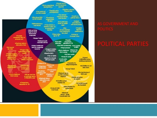 AS GOVERNMENT AND POLITICS POLITICAL PARTIES
