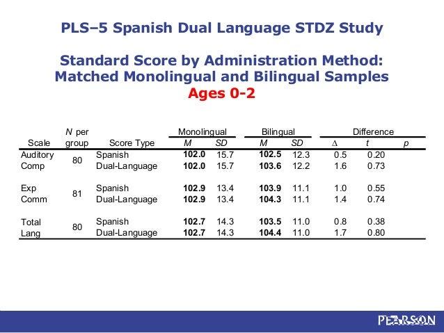 pls 4 scoring manual online