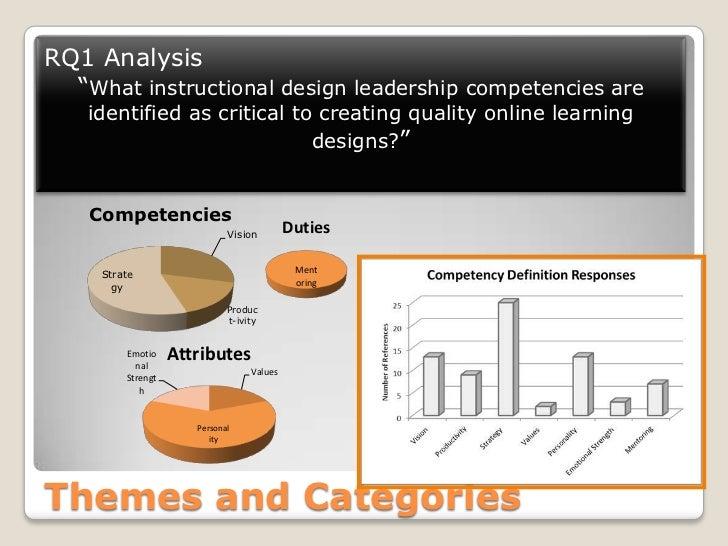 instructional technology design dissertations