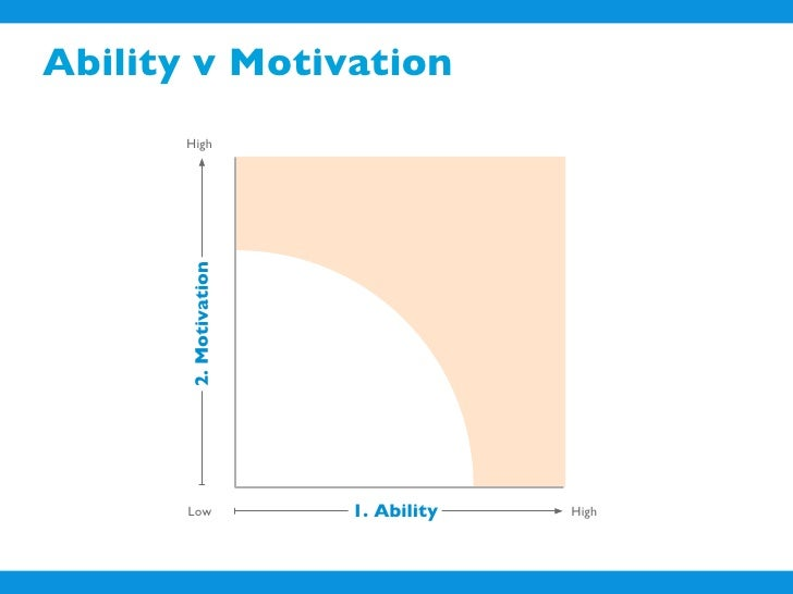 Ability v Motivation        High           2. Motivation            Low             1. Ability   High