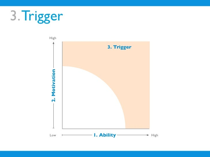 3. Trigger        High                               3. Trigger        2. Motivation            Low             1. Ability...
