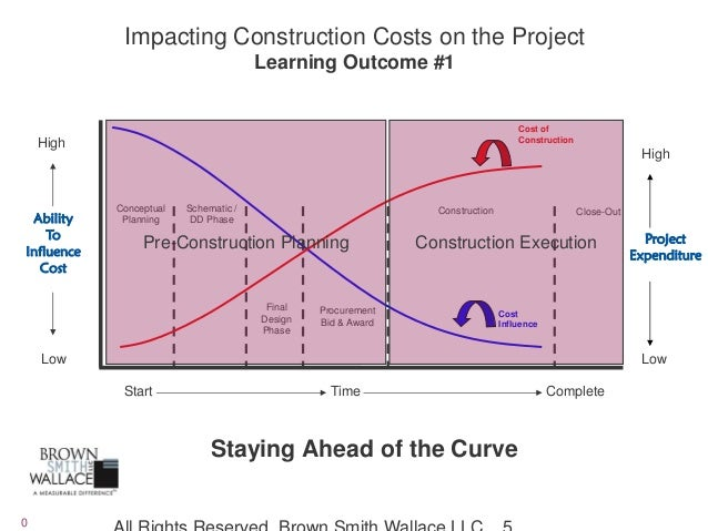 Balancing Flexibility and Cost Control in Construction Projects