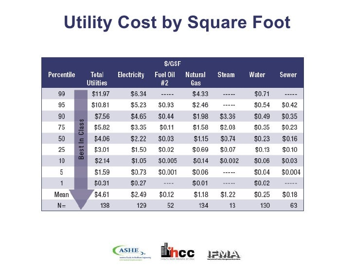 The business of facilities management benchmarking for New home cost per square foot
