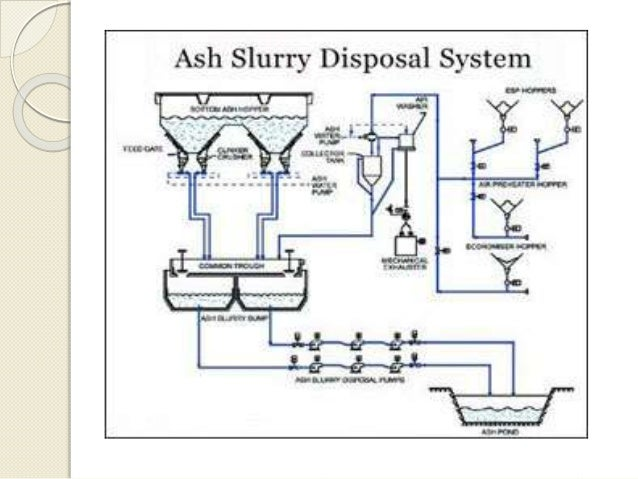 Ash Handling Systems