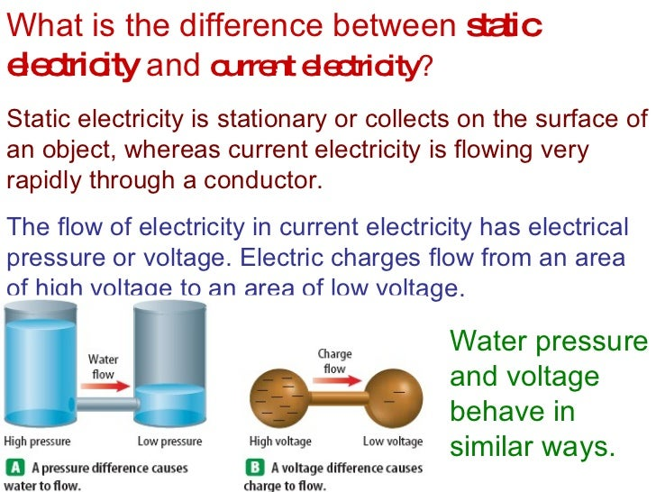 Current Voltage Electricity And Magnetism