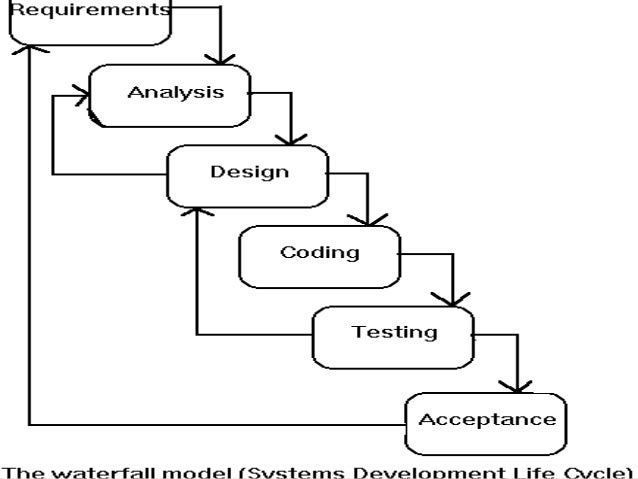 ppt on sOFTWARE DEVELOPMENT LIFE CYCLE