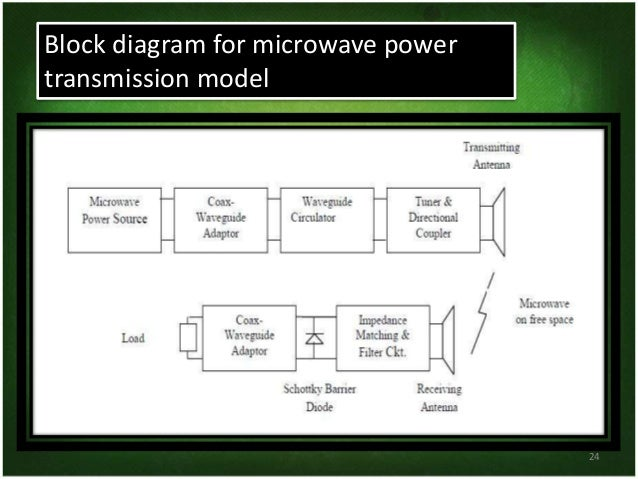 Wireless Electricity Ppt Presentation By Ashish Raj Sahu
