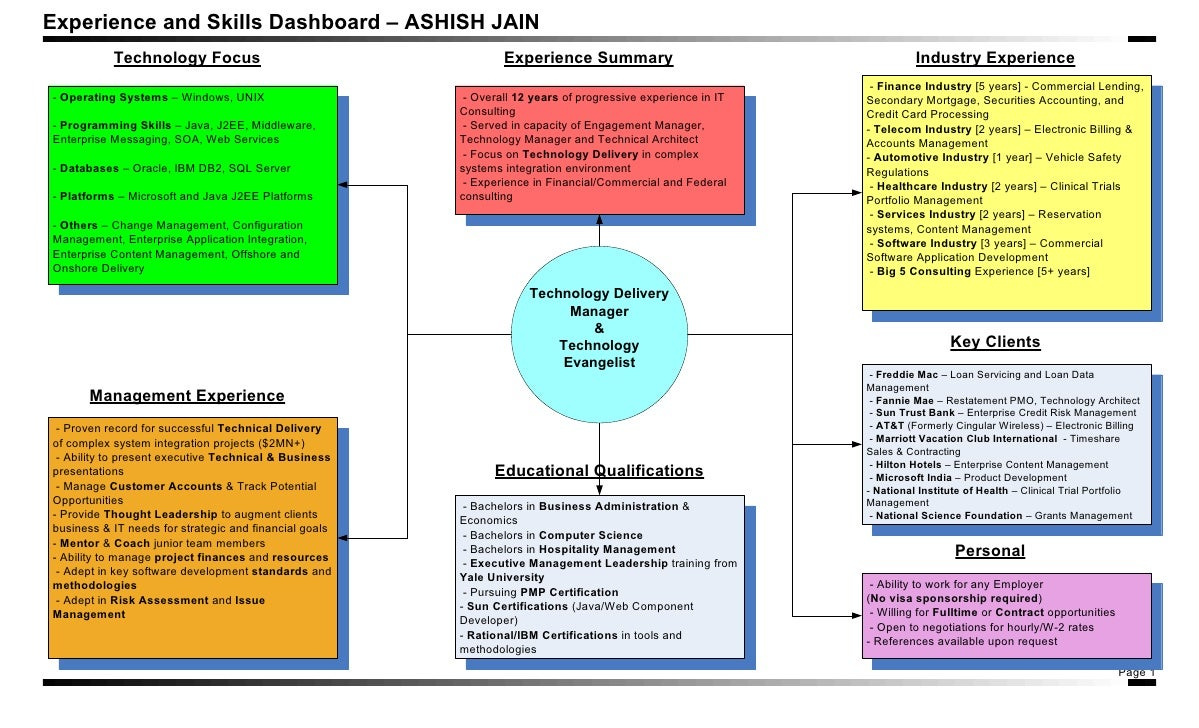 Experience and skill set dashboard experience and skills dashboard ashish jain technology focus xflitez Choice Image