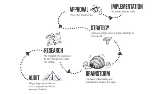 Design thinking as a creative problem solving process - Part 2