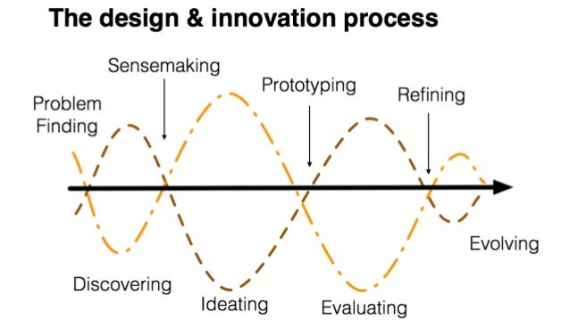 problem solving process part 2 Cations of this model for student education will be discussed in part 2 of this  article introduction  the theory base of problem solving is information process.