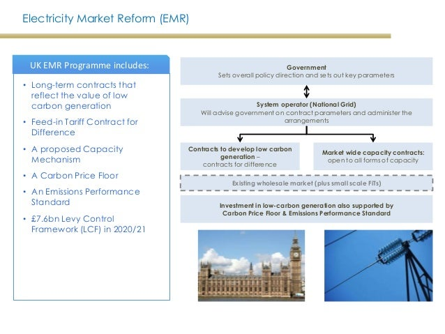 Energy market reform contracts for difference