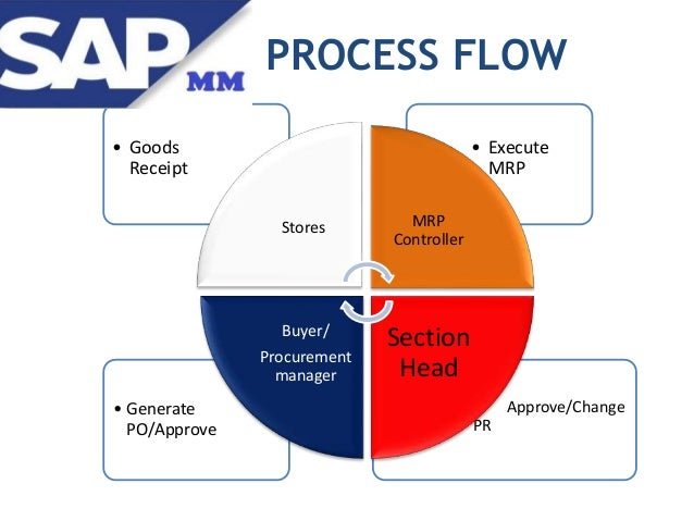 Sap Mm Module Presentation By Ashley Chimhanda