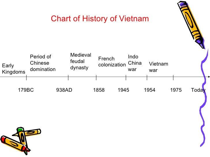 Chinese domination vietnam