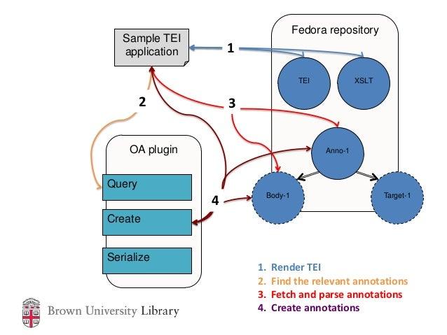 Fedora repository   Sample TEI   application       1                                    TEI            XSLT        2      ...