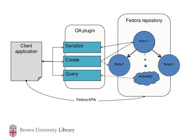 Fedora repository                  OA plugin                                                Anno-1  Client      Serializea...