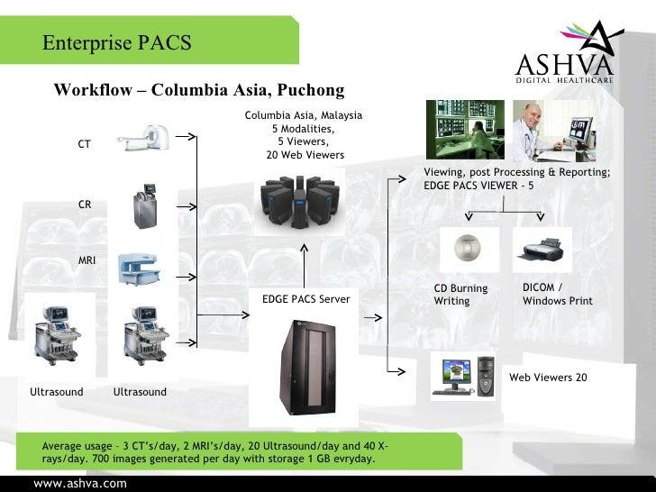 Ashva Corporate Presentation