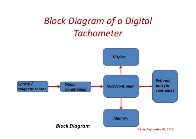 Faculty of engineering technology gurukula kangri university ha block diagram of a digital tachometer ccuart Image collections