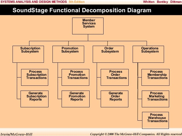 Functional Decomposition Diagram For Online Bookstore Diy