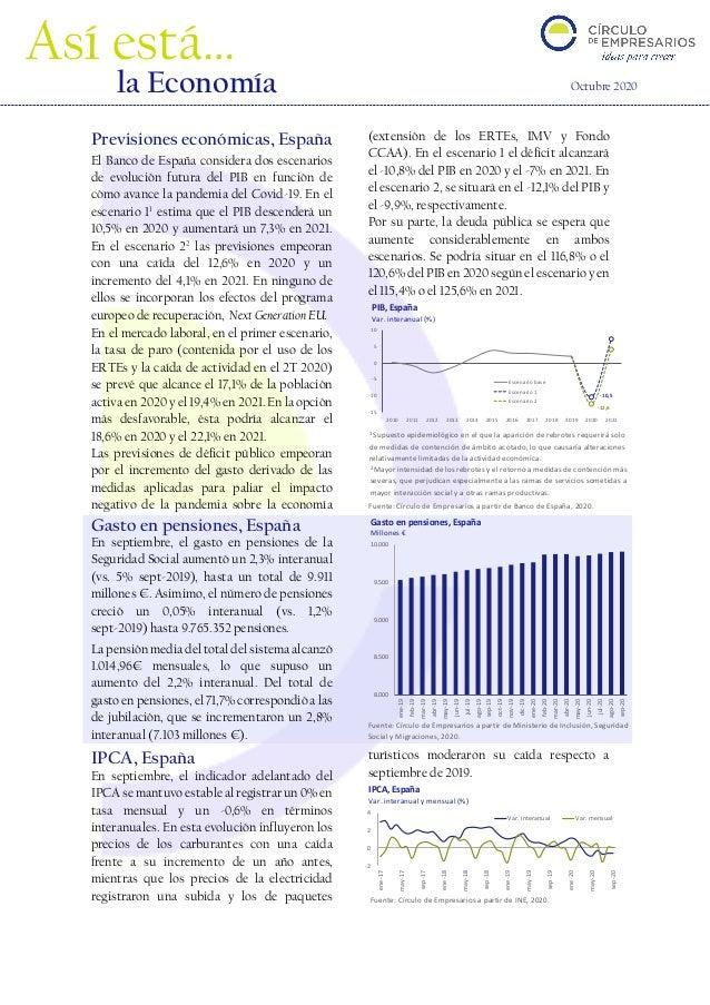 Fuente: Círculo de Empresarios a partir de INE, 2020. -2 0 2 4 ene-17 may-17 sep-17 ene-18 may-18 sep-18 ene-19 may-19 sep...