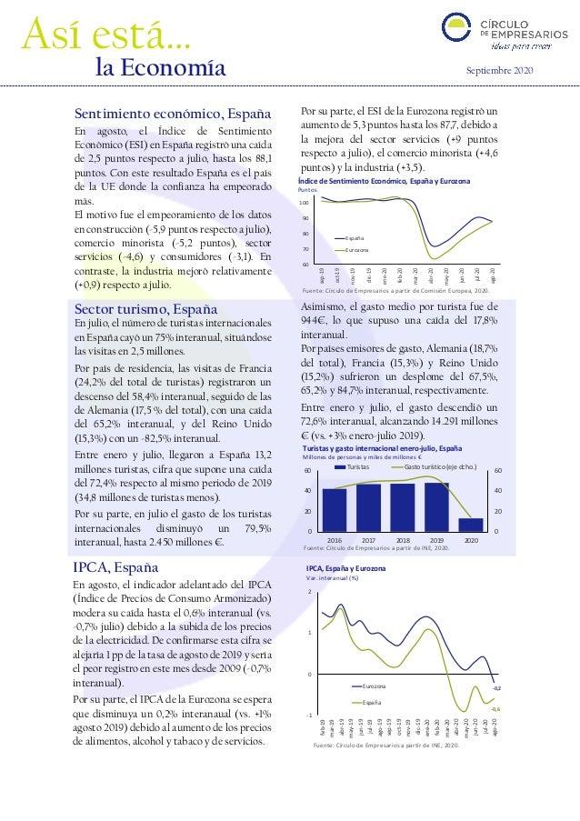 Fuente: Círculo de Empresarios a partir de INE, 2020. 60 70 80 90 100 sep-19 oct-19 nov-19 dic-19 ene-20 feb-20 mar-20 abr...