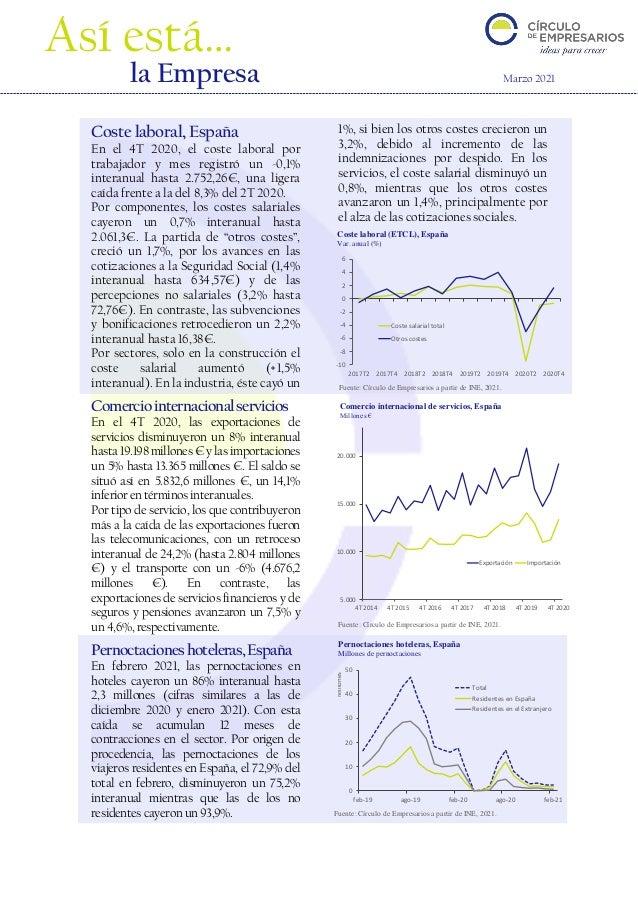 0 10 20 30 40 50 feb-19 ago-19 feb-20 ago-20 feb-21 Millones Total Residentes en España Residentes en el Extranjero -10 -8...