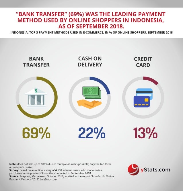 Infographic: Asia-Pacific Online Payment Methods 2019