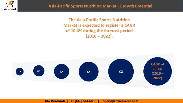 sports nutrition market in india Global sports nutrition market is set for a rapid growth and is expected  india  is expected to witness the notable growth in coming six years.