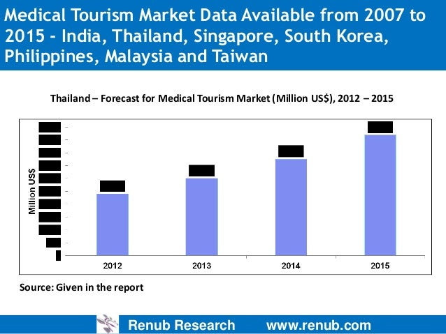 Medical tourism marketing strategy in thailand essay
