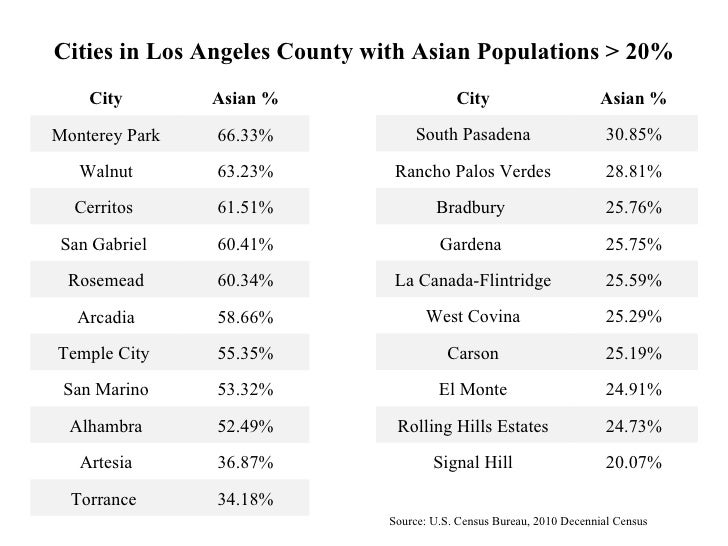 Asian american dating los angeles