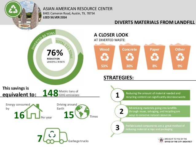 REDUCTION AND REUSE OF MATERIALS Where does regional material come from? Over $205,000 of the material is regionally purch...