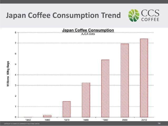 malaysia coffee consumption trend With 68 years of insight, the nca national coffee drinking trends average daily consumption how, where and when coffee is consumed how often coffee is consumed.