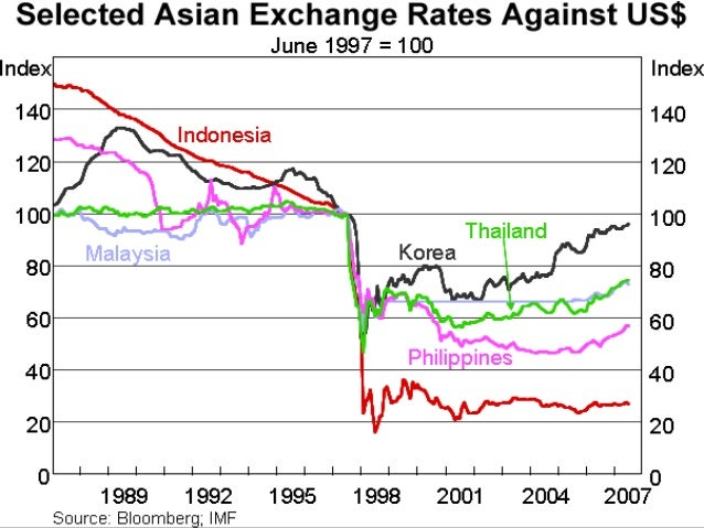 an analysis of the asian financial crisis in mid 1997