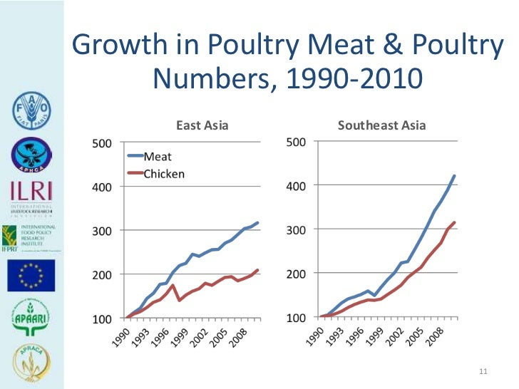 Growth in Poultry Meat & Poultry     Numbers, 1990-2010       East Asia   Southeast Asia                                  ...