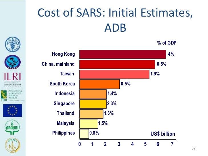 Cost of SARS: Initial Estimates,             ADB                                                             % of GDP    H...