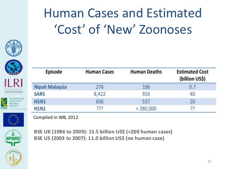 Human Cases and Estimated     'Cost' of 'New' ZoonosesCompiled in WB, 2012BSE UK (1986 to 2009): 15.5 billion US$ (<200 hu...