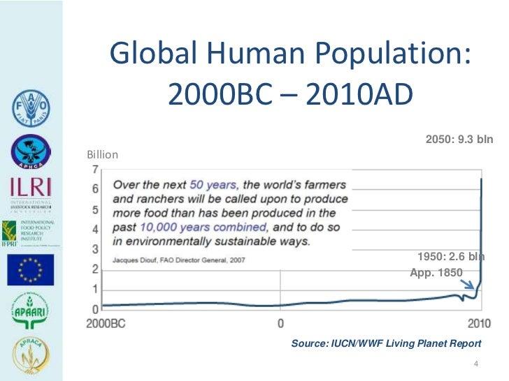 Global Human Population:         2000BC – 2010AD                                           2050: 9.3 blnBillion           ...