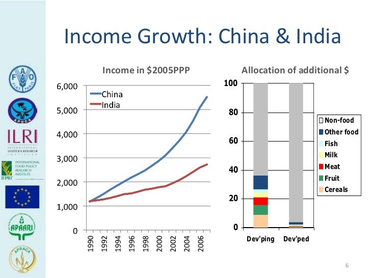 Income Growth: China & India   Income in $2005PPP         Allocation of additional $                        100           ...
