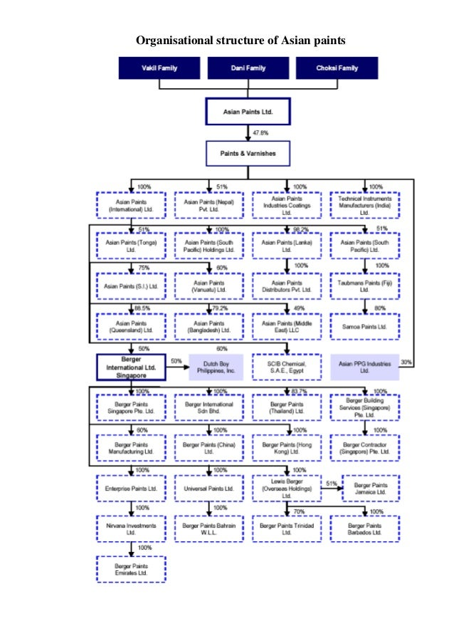 Organisational structure of Asian paints