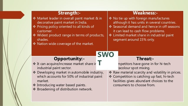 Asian Paints Marketing Management Presentation