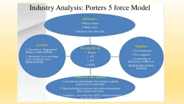 porter five force analysis of asian paints The study comprises of value chain analysis for clear understanding of the supply chain of solvents and its decoupling points the report analyzes the market competitiveness and macro-economic situation in this arena through porter's five force analysis the report analyzes the competitive landscape of the industry.