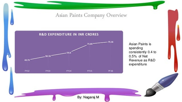 swot analysis of berger paint In this presentation briefly present on ratio analysis in berger paints berger paints is one of the oldest names in the paint industry,  assignment point.