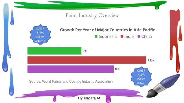 business analysis of asian paints Hul, asian paints and bharti airtel among forbes' 100 most innovative companies  three indian firms -- hindustan unilever, asian paints and bharti airtel -- are among forbes' list of the world's 100 most innovative companies, where salesforcecom has replaced tesla motors on the top position.