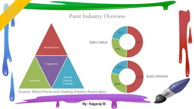 business analysis of asian paints Asian paints share price stock analysis of asian paints, future prospects, experts view on buy/sell/hold asian paints shares also get to know the latest financials, news, research reports, recommendations and much more.