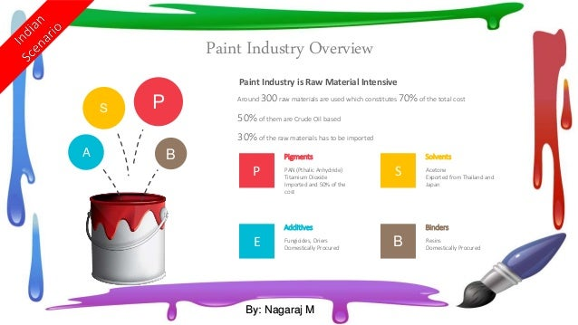 Paint and Coatings Market Research: Latest Industry Statistics & Trends