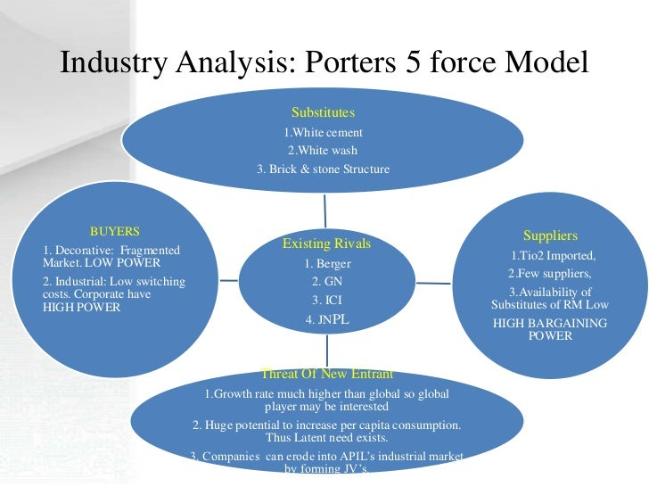 porters 5 force model in indian teleshopping business Porter's five forces model on retail industry known as the five forces model using this model, business leaders can develop a indian food retail.