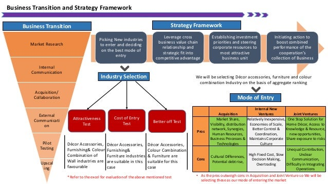 Picking New industries to enter and deciding on the best mode of entry Leverage cross business value chain relationship an...