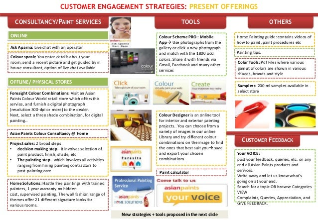 CUSTOMER ENGAGEMENT STRATEGIES: PRESENT OFFERINGS  CONSULTANCY/PAINT SERVICES                                             ...