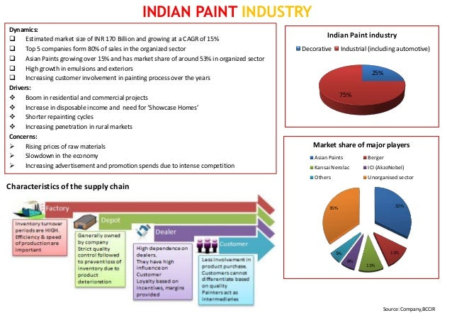 pricing strategy of indian paint industry