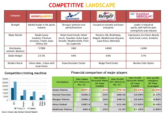 COMPETITIVE LANDSCAPE    Company     Strength        Market leader in the paints      Strong in premium end        Focused...